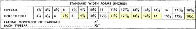 Standard form widths, from the 402 manual, page 151.
