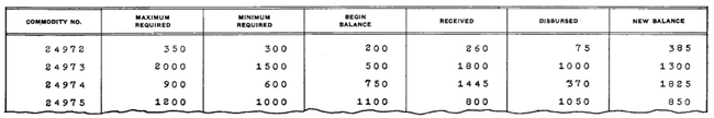 Output from the IBM 285 Electric Accounting Machine, showing its 7 columns of counter output. This output is standard typewriter spacing (6 lines per inch), double-spaced. Headings are pre-printed on the form, not printed by the tabulator.