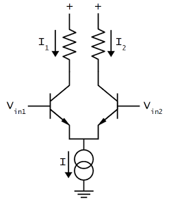 Schematic of a simple differential pair circuit. The current sink sends a fixed current I through the differential pair. If the two inputs are equal, the current is split equally between the two branches. Otherwise, the branch with the higher input voltage gets most of the current.