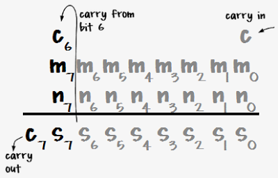Binary addition, demonstrating the bits that affect the 6502 overflow flag.