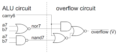 The overflow computation circuit in the 6502 microprocessor.