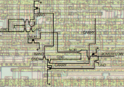 The 6502 overflow circuit at the transistor level, overlaid on the photomicrograph of the die.