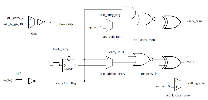 Schematic of the carry circuitry in the 8085 microprocessor.