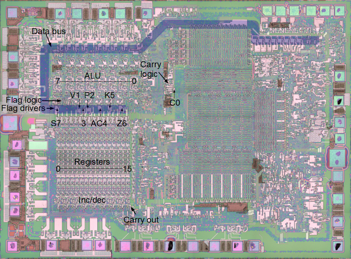 The 8085 microprocessor showing the data bus, ALU, flag logic, registers, and incrementer/decrementer.