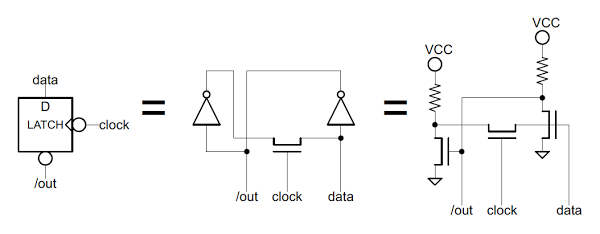 The latch used in the 8085 to store a flag value. The latch uses two inverters to store the data. When the clock is low, a new value can be written to the latch.
