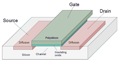 Structure of a MOSFET transistor. The n+ diffusion regions are pink, the polysilicon gate conductor is dull green, and the insulating oxide layer is turquoise.