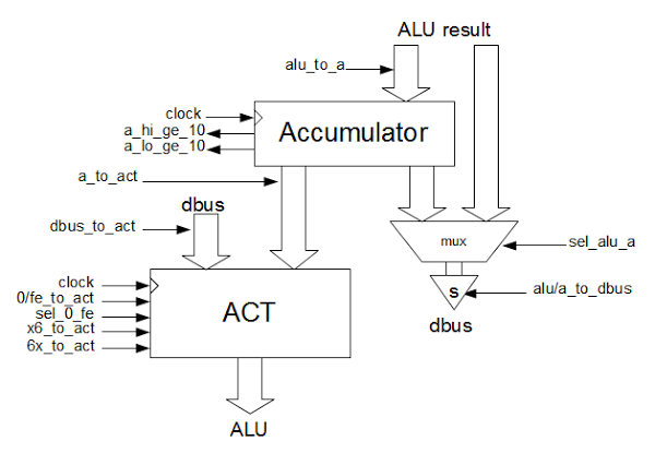 The accumulator and ACT (Accumulator Temporary) registers and their control lines in the 8085 microprocessor.