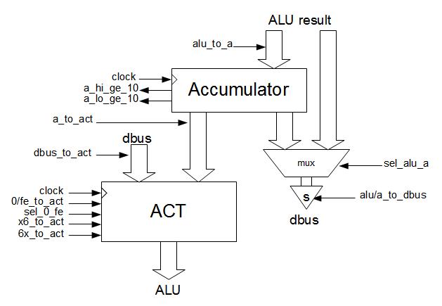ken shirriff s blog august 2013 plc logic ladder diagram block logic circuits diagram