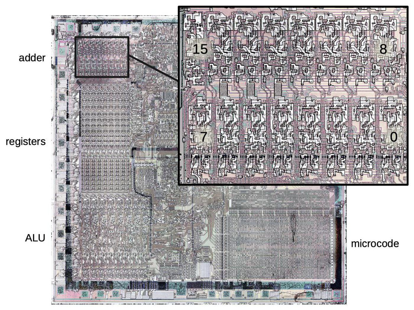 Die photo of the 8086 microprocessor, highlighting the 16-bit address adder.  The microcode ROM is in the lower right. The metal layer has been removed for this photo, revealing the silicon and polysilicon underneath. The colors are due to thin-film effects from partially-removed oxide layers.