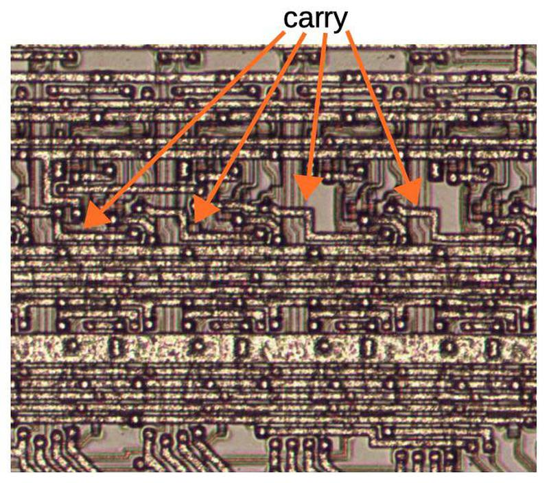 Four stages of the adder, with the carry chain indicated. In this photo, the metal layer on top of the chip is visible, mostly obscuring the polysilicon and silicon underneath. The input and output wiring for each stage is at the bottom.