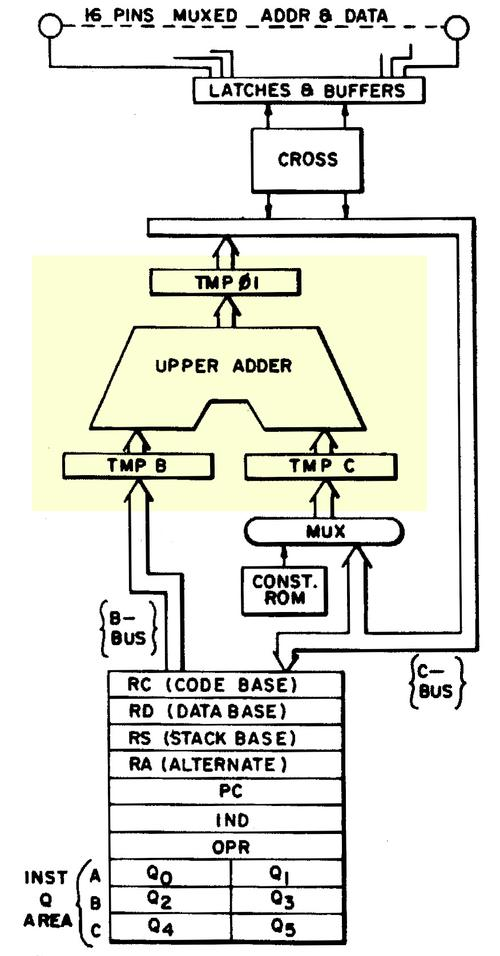The adder, highlighted in yellow, is a key part of the Bus Interface Unit. The upper register file (separate from the general-purpose registers) is connected to the adder. IND and OPR are internal registers, not visible to the programmer. From the 8086 patent.
