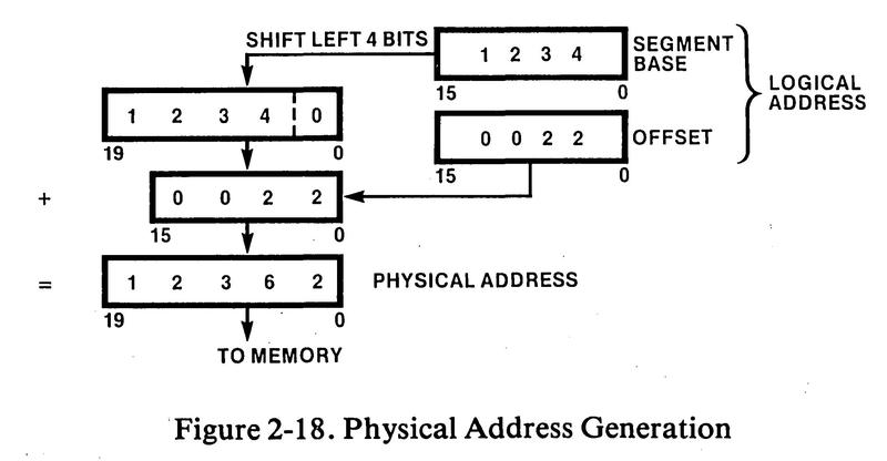 The segment register and the offset are added to create a 20-bit physical address. From iAPX 86,88 User's Manual, page 2-13.