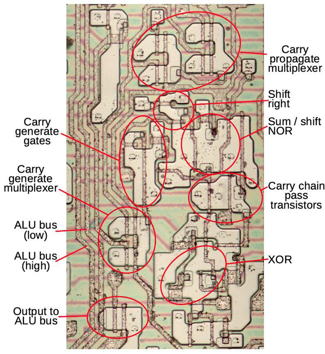 Die photo of ALU with main components labeled.