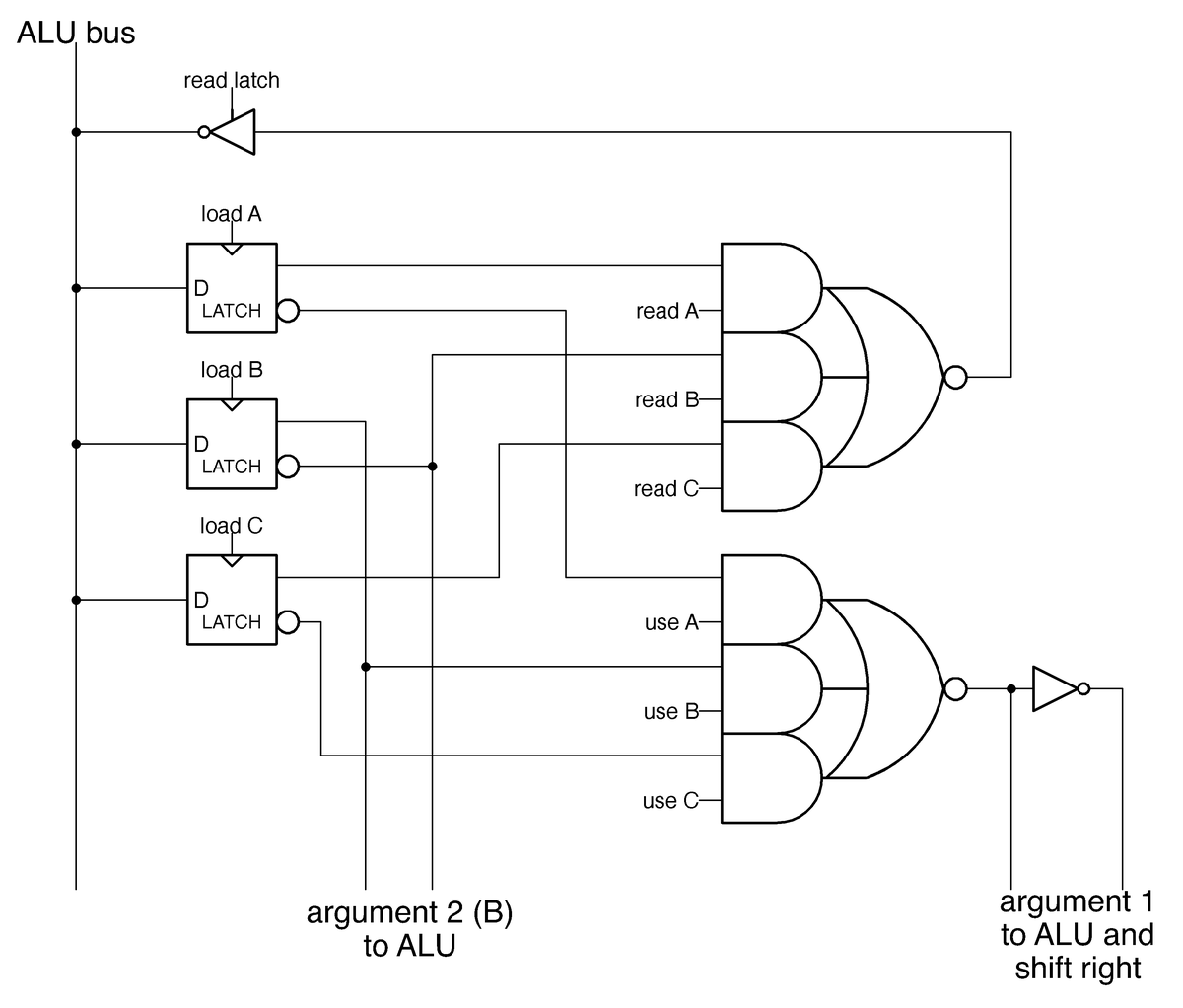 This circuit implements the ALU's three temporary registers and the associated circuitry.