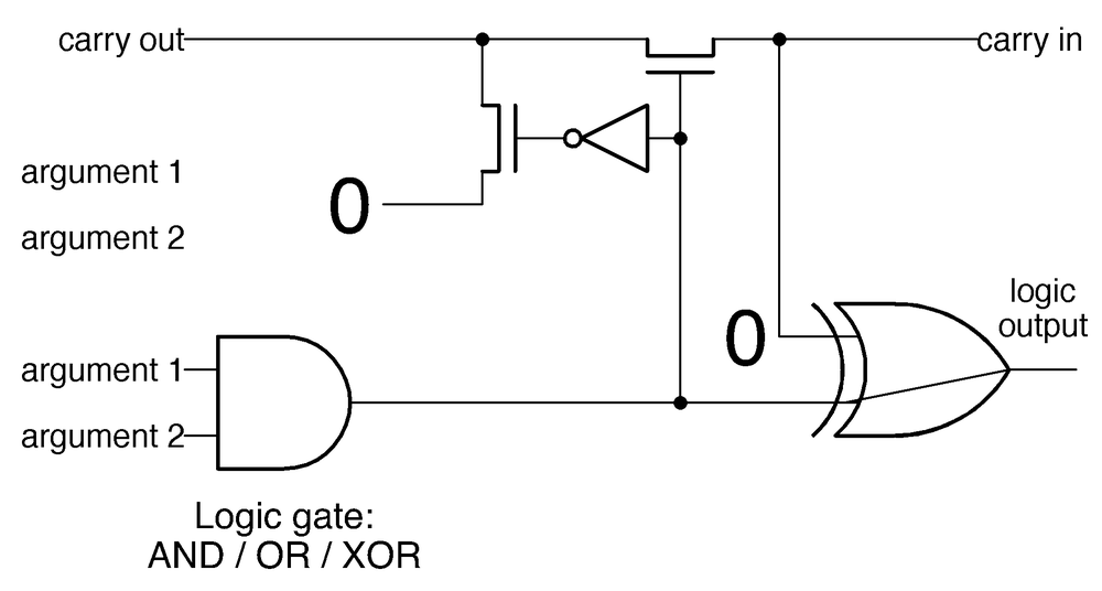 To compute a logic function, the XOR gate is (conceptually) replaced by a different logic gate, and the carry-generation is blocked.