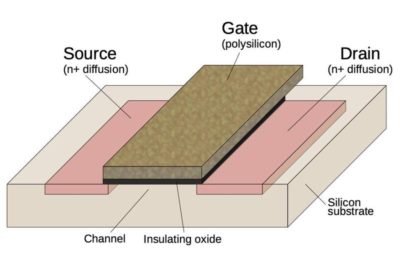Structure of an NMOS transistor (MOSFET) as implemented in an integrated circuit.