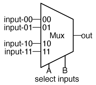 A multiplexer acts as a generic gate in the ALU.