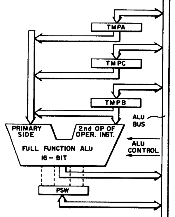 This diagram from the 8086 patent shows the ALU and its associated registers.