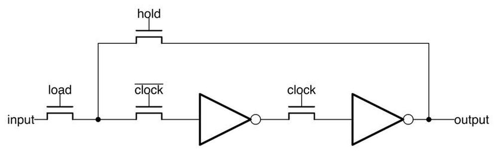A latch in the 8086 processor is built from four pass transistors and two inverters. The latch runs off the alternating clock signals. The control signals are load and hold.