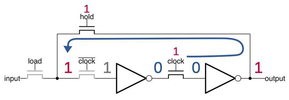 When clock is high, the value passes through the second inverter. The (grayed-out) input to the first inverter is maintained by the circuit's capacitance.