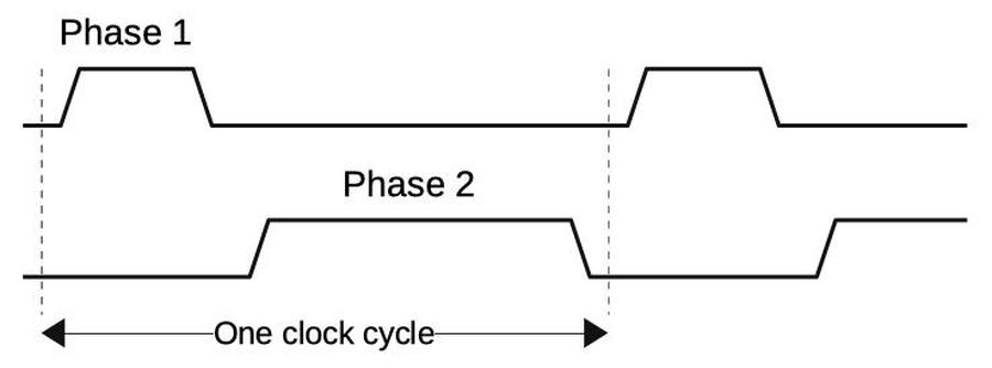 A two-phase clock consists of two clock signals with opposite polarity.