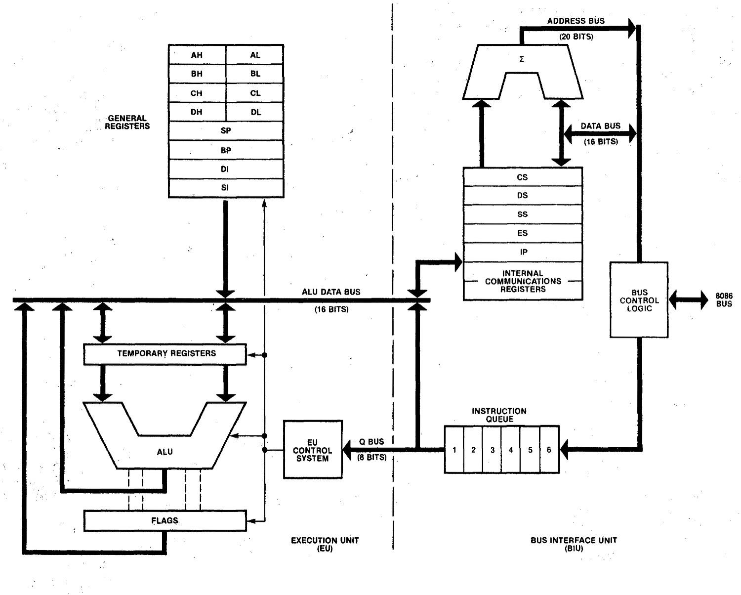 Block diagram of the 8086 processor. From The 8086 Family User's Manual.