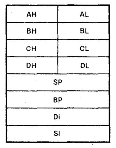 The general-purpose registers in the 8086 processor. The A, B, C, and D registers can be split into two 8-bit registers. From The 8086 Family User's Manual.
