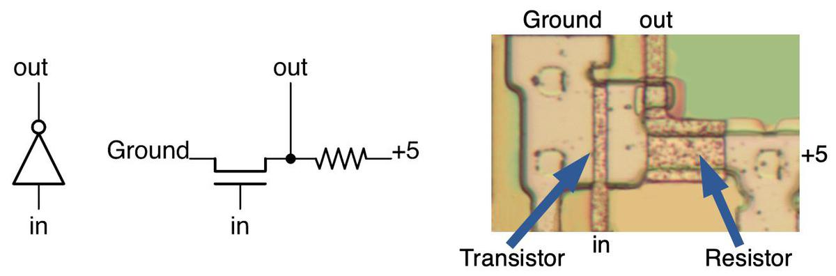 This schematic shows how an inverter is created from a transistor and resistor. The photo shows the implementation on the chip. The metal layer was removed to show the polysilicon and silicon underneath.
