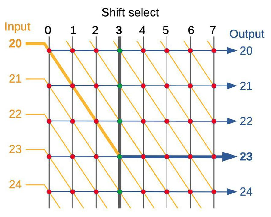 Structure of the bit shifter. By energizing a shift select line, the inputs are connected to outputs with the desired bit shift.