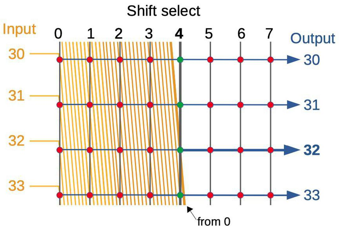 The structure of the byte shifter.