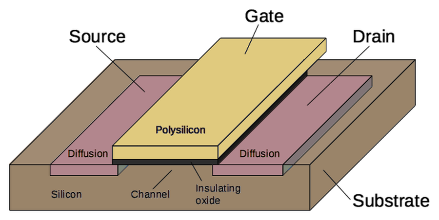 Structure of a MOSFET as implemented in an integrated circuit.