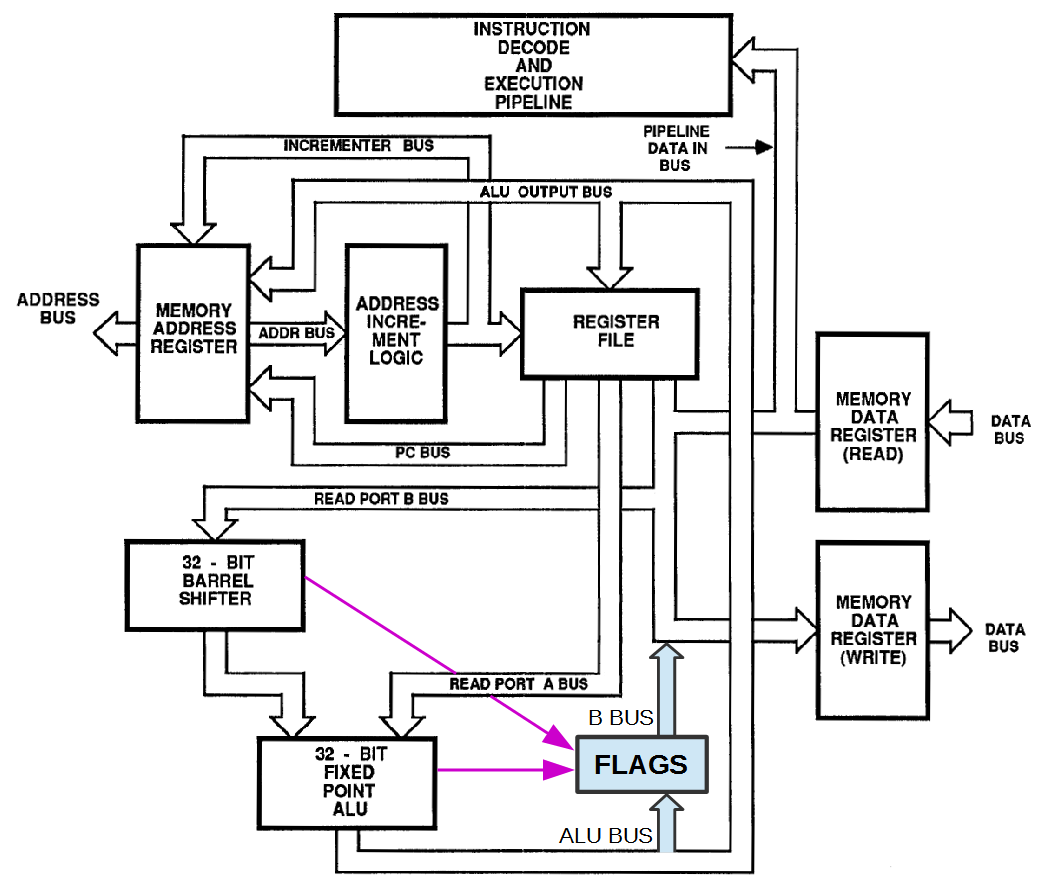 Ken Shirriffs Blog February 2016 Three Light Control Switch Circuit Free Electronic Circuits 8085 Block Diagram Of The Arm1 Processor Showing Flags