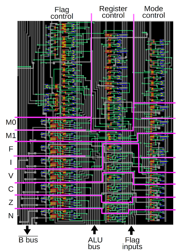 The flag circuit in the ARM1 processor. The eight flags are at the bottom, with control circuitry above.