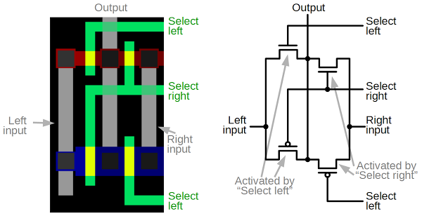 A pass-gate multiplexer circuit in the ARM1 processor. The left shows the physical construction of the circuit, as it appears in the Visual ARM1 simulator. The corresponding schematic is on the right. If 'Select left' is high, the two transistors on the left will be active, connecting the left input to the output. If 'Select right' is high, the two transistors on the right will connect the right input to the output.