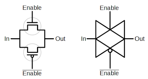 Schematic symbols for a CMOS pass gate. On the left, the two transistors are shown. On the right is the equivalent pass gate symbol. The circles around the transistors are to make the transistors clear and are not part of the symbol.