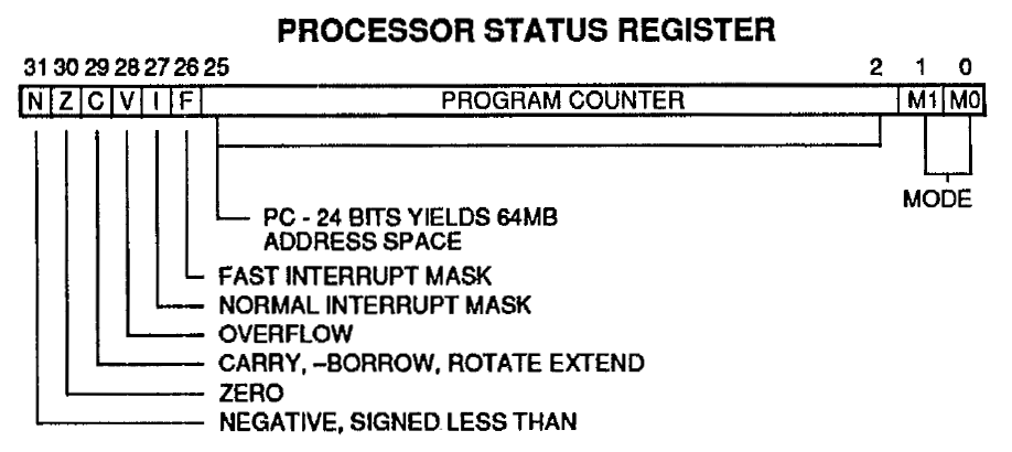 Ken shirriffs blog february 2016 the processor status register in the arm1 processor is combined with the program counter ccuart Choice Image