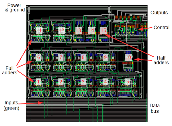 The bit counter circuit in the ARM1 processor. The full-adders and half-adders are indicated with numbers. The bits enter and the bottom and the count is output at the upper right.