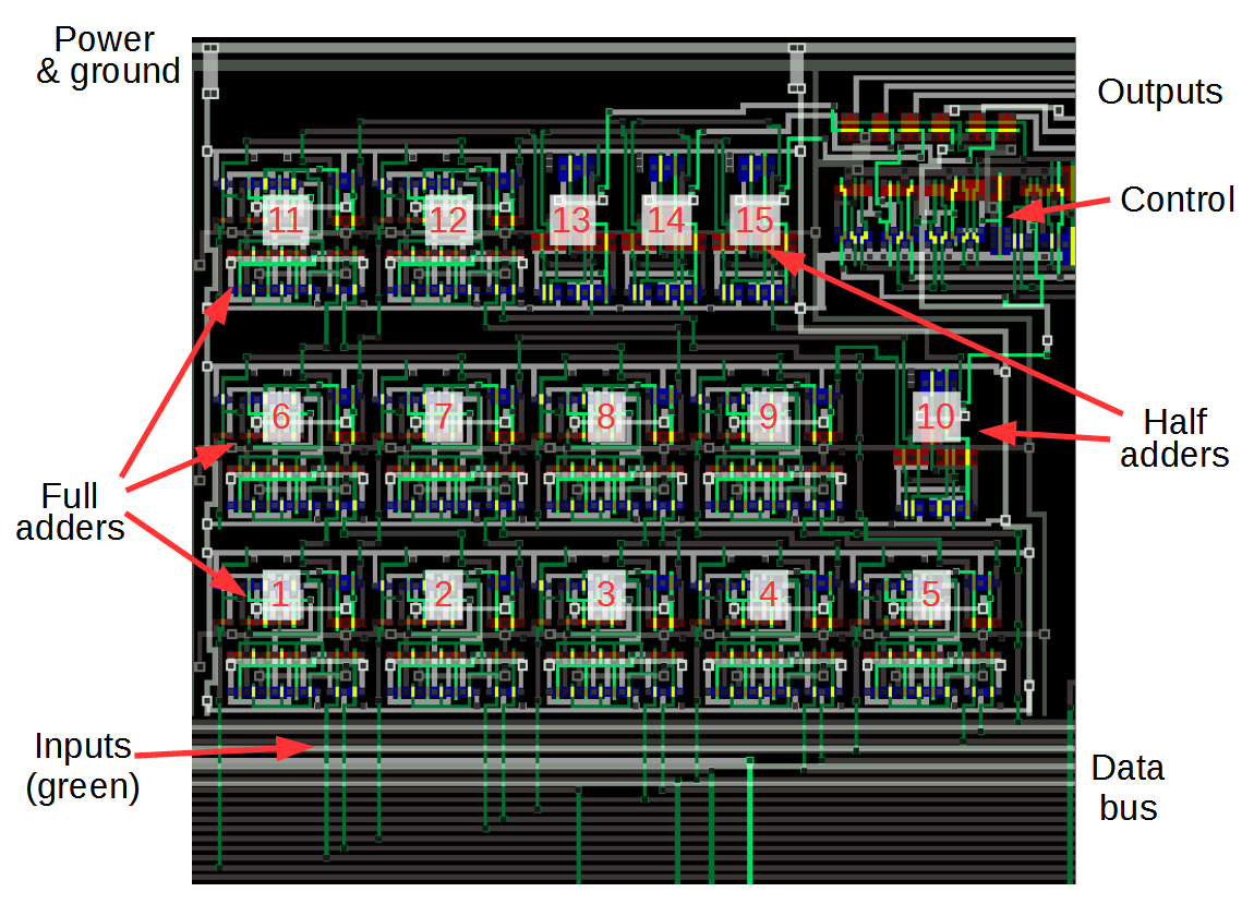 Ken Shirriffs Blog January 2016 Logic Diagram Half Adder The Bit Counter Circuit In Arm1 Processor Full Adders And