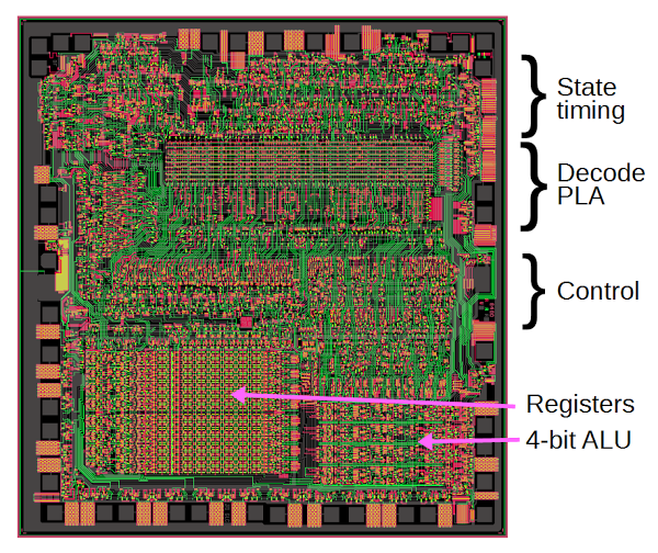 Layout of the Z-80 processor.