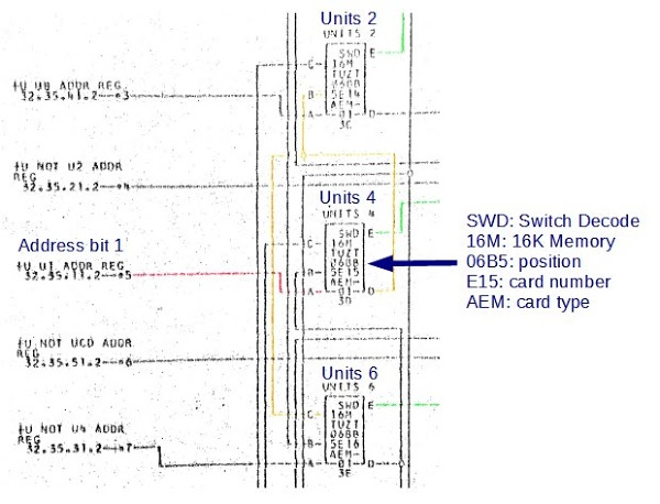 The Automated Logic Diagrams (ALD) for the IBM 1401 mainframe computer consist of hundreds of pages that show every card and connection in the computer. The above diagram shows part of the address decode circuitry in the IBM 1406 Storage Unit.
