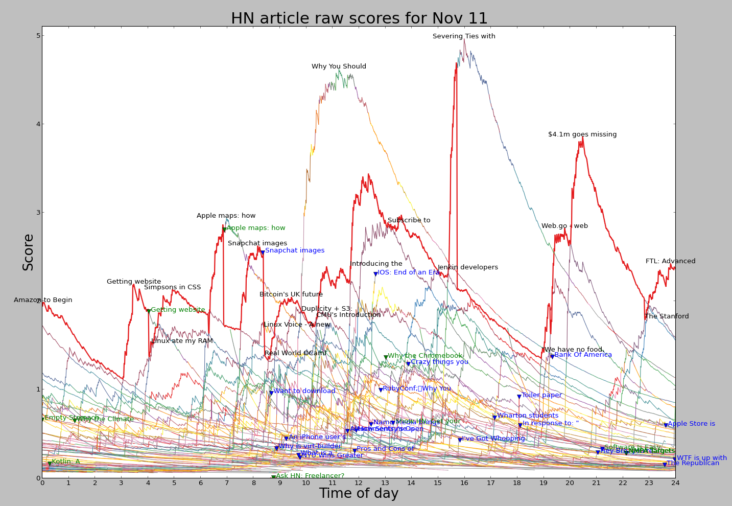How Hacker News ranking really works: scoring, controversy, and penalties