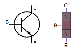 Symbol and oversimplified structure of an NPN transistor.