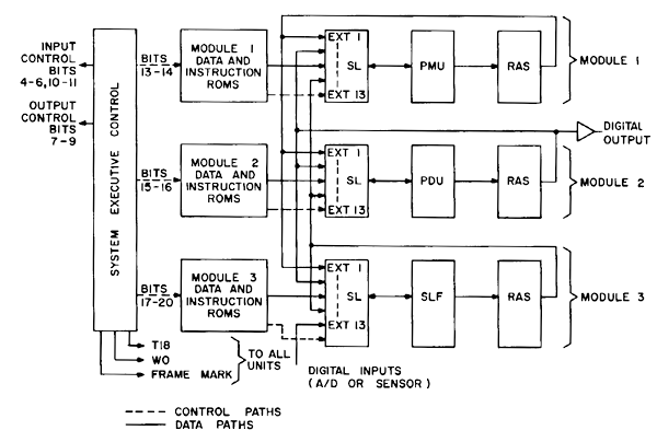 Block diagram of the F14A CADC computer. From 'Architecture Of A Microprocessor'.