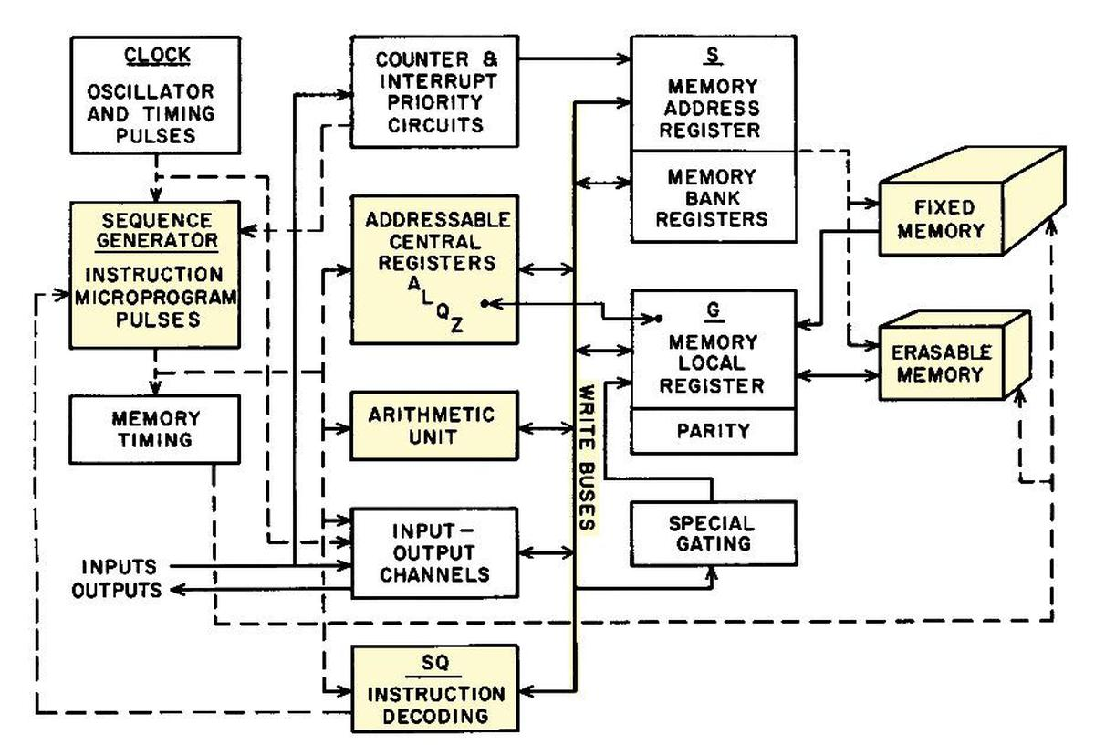 Block diagram of the Apollo Guidance Computer. From Space Navigation Guidance and Control, R-500, VI-14.