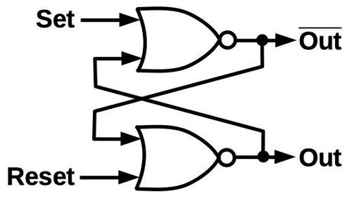 A set-reset latch built from two NOR gates. If one NOR gate is on, it forces the other one off. The overbar on the top output indicates that it is the complement of the lower output.
