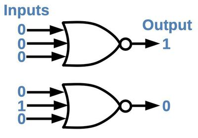 The NOR gate generates a 1 output if all inputs are 0. If any input is a 1 (or multiple inputs), the NOR gate generates a 0 output.
