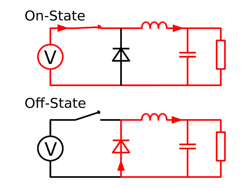 A buck converter rapidly switches between the on state and the off state. When on, current flows from the voltage source (V) through the switch and inductor to the load (right). When the switch is open, stored energy in the inductor continues to provide current to the load, through the diode. (Source: Cyril Buttay, CC BY-SA 2.5).