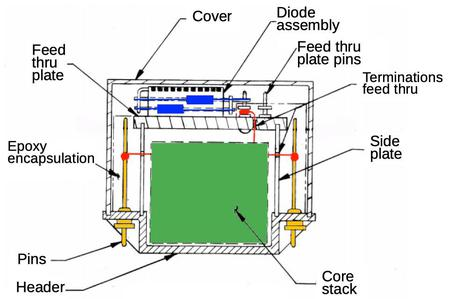Cross-section of memory module showing internal wiring. From Apollo Computer Design Review page 9-39 (Original block II design.)