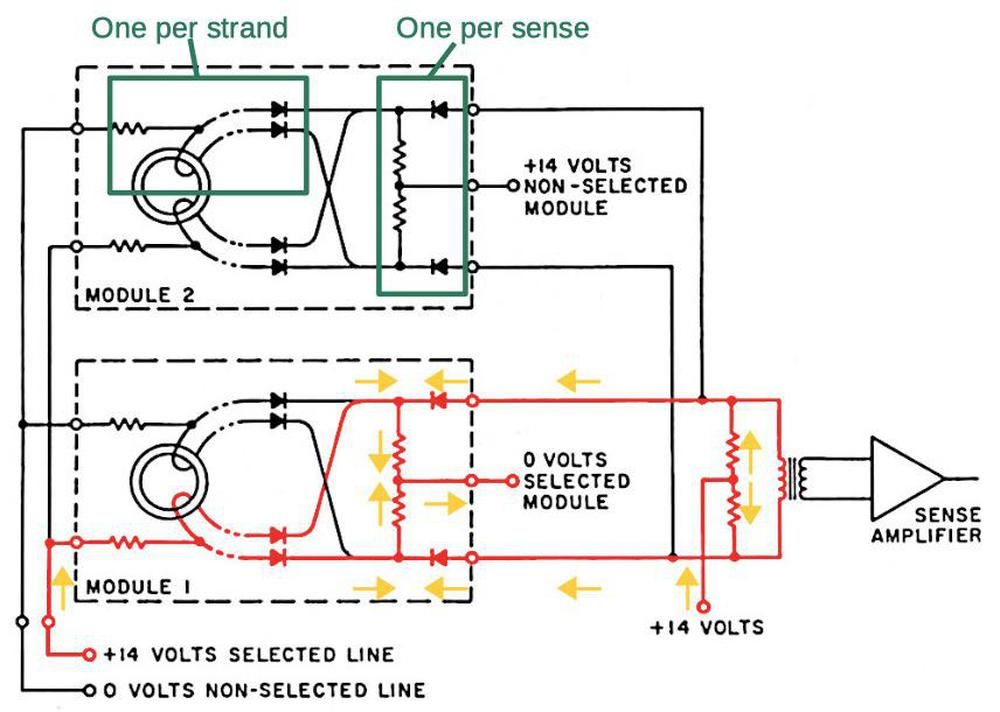 A particular strand and module were selected by a resistor/diode network. The non-selected diodes were reverse-biased, blocking those signals from the sense amplifiers.  Based on MIT's Role in Project Apollo vol III, Fig. 3-13