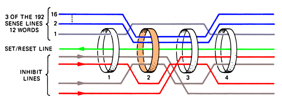 This diagram illustrates how core rope memory worked. Simplified diagram from MIT's Role in Project Apollo vol III, Fig. 3-12